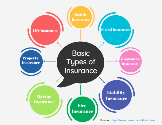 As We Know There Are Several Types Of Insurance Policies Available