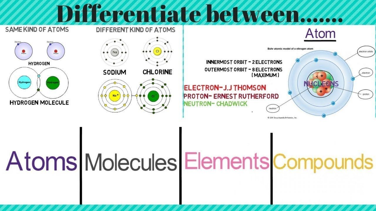 Compound Element Molecule Mixture By Sanat Vajpayee Sir In 2020 Molecules Atom Ernest Rutherford
