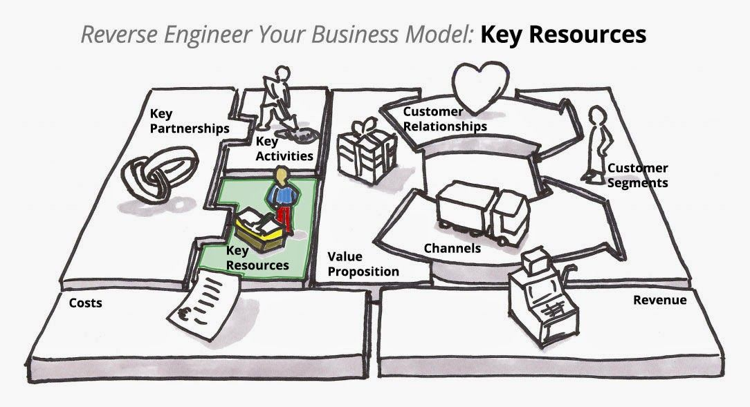 Image result for key resources Business model canvas
