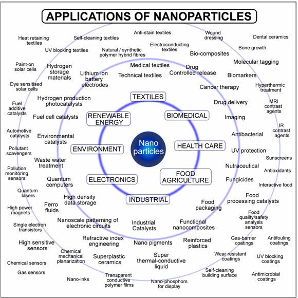 Nanotechnology Applications | Nanotechnology