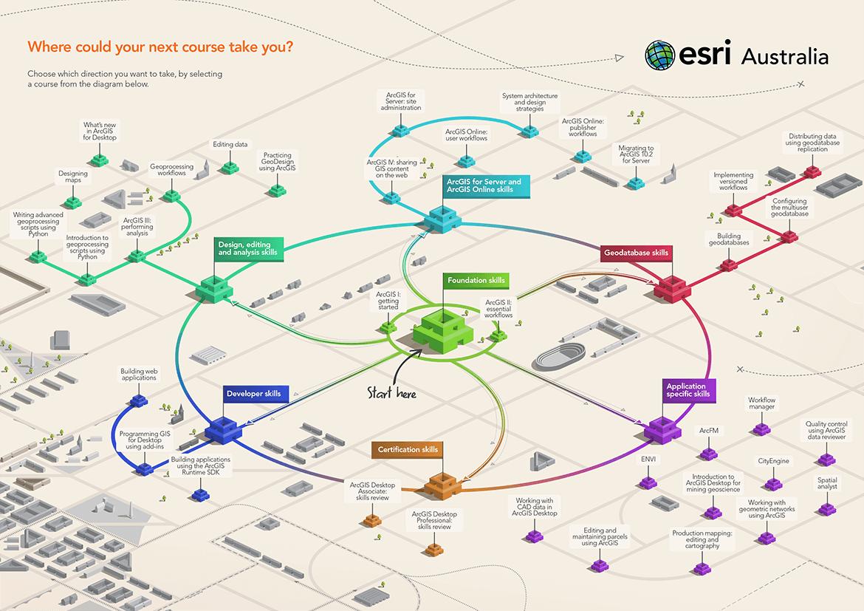 GIS Training Path | Esri Australia | GIS | Train, Paths, Map