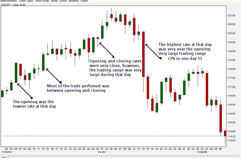 How to read forex charts