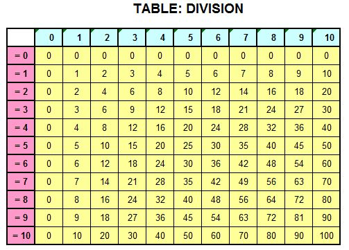 Division table Math Pinterest Division, Common cores and - subtraction table