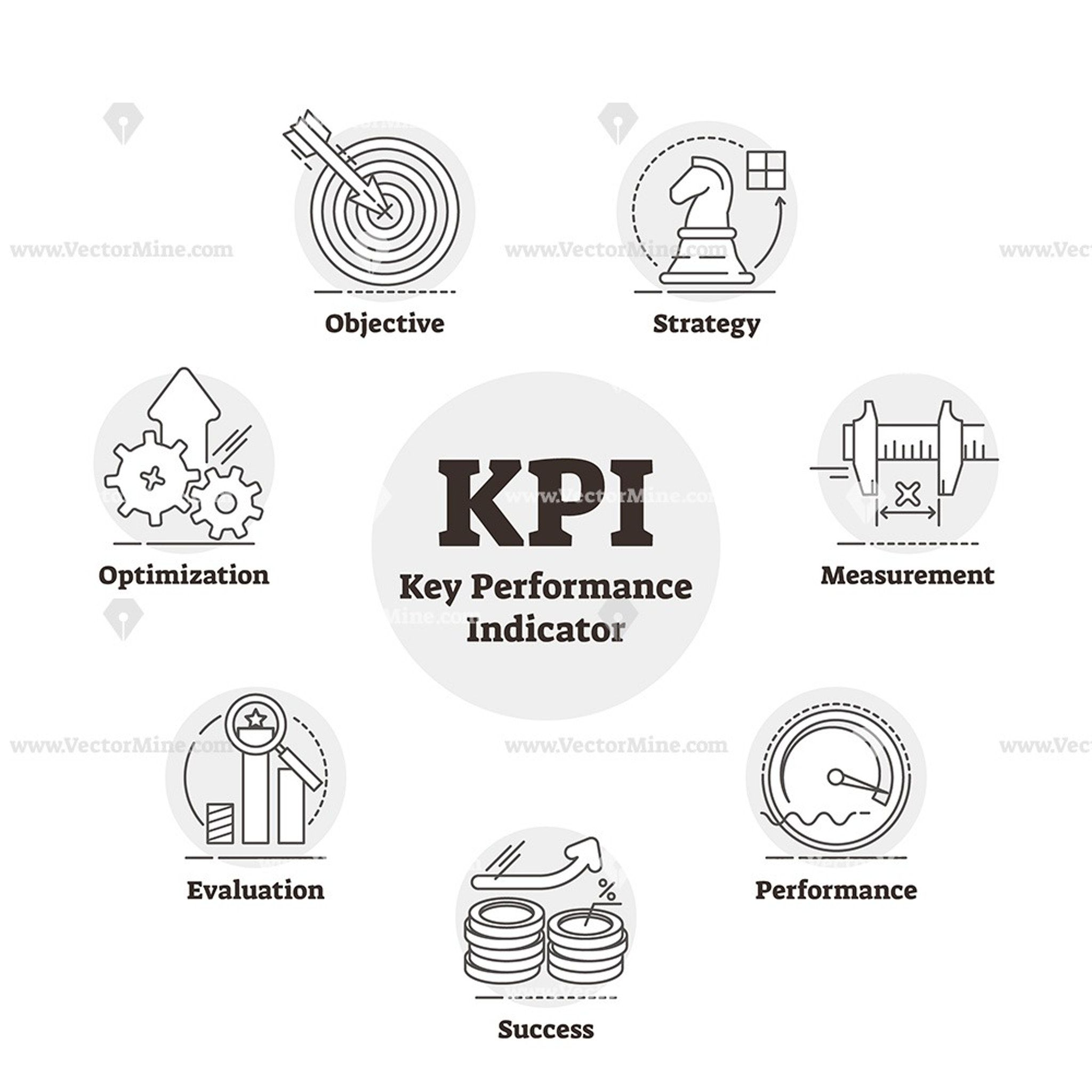 KPI or key performance indicator outline diagram vector