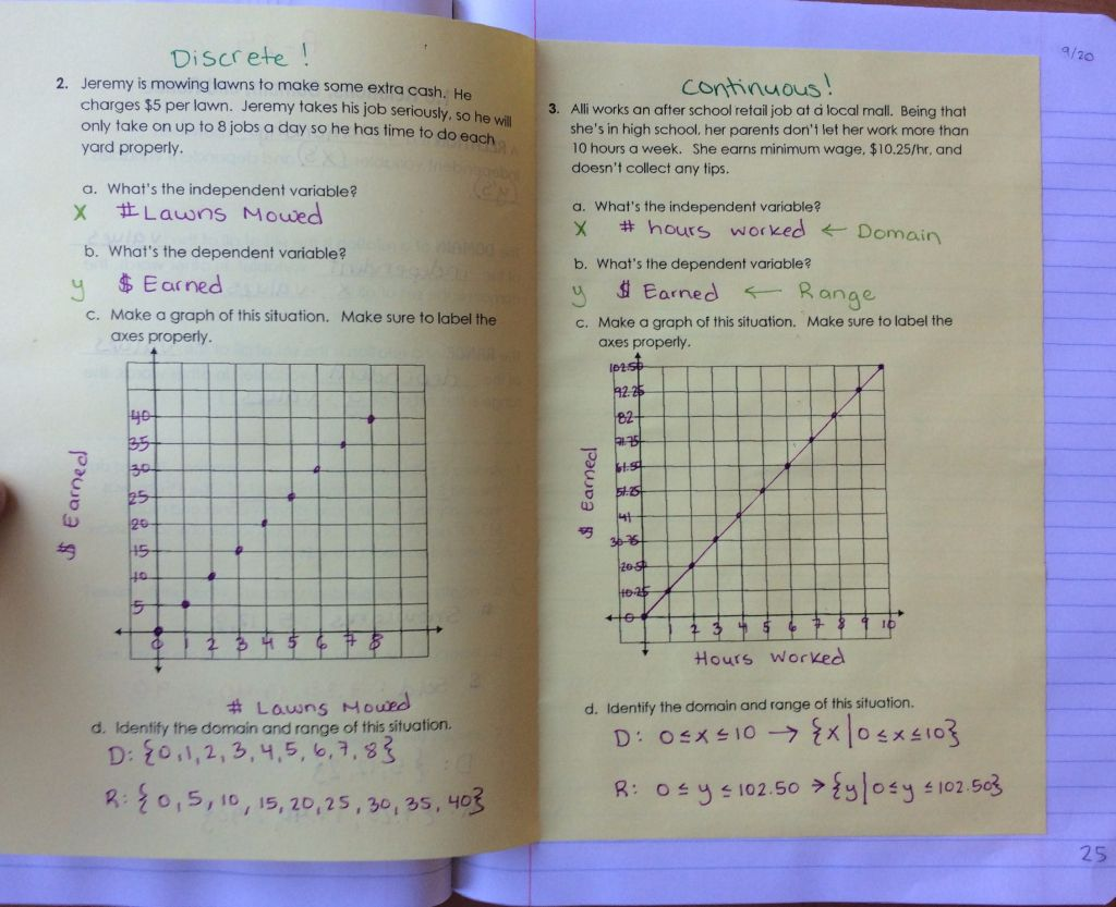 Relations Domain And Range Interactive Notebook Notes