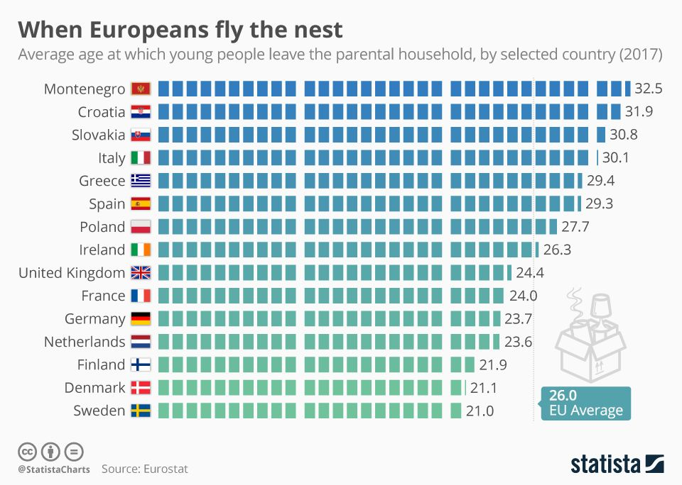 Infographic When Europeans Fly The Nest Flying The Nest France 24 Croatia