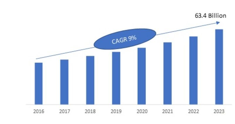 Cordless Phone Battery Global Market Report 2019 Industry