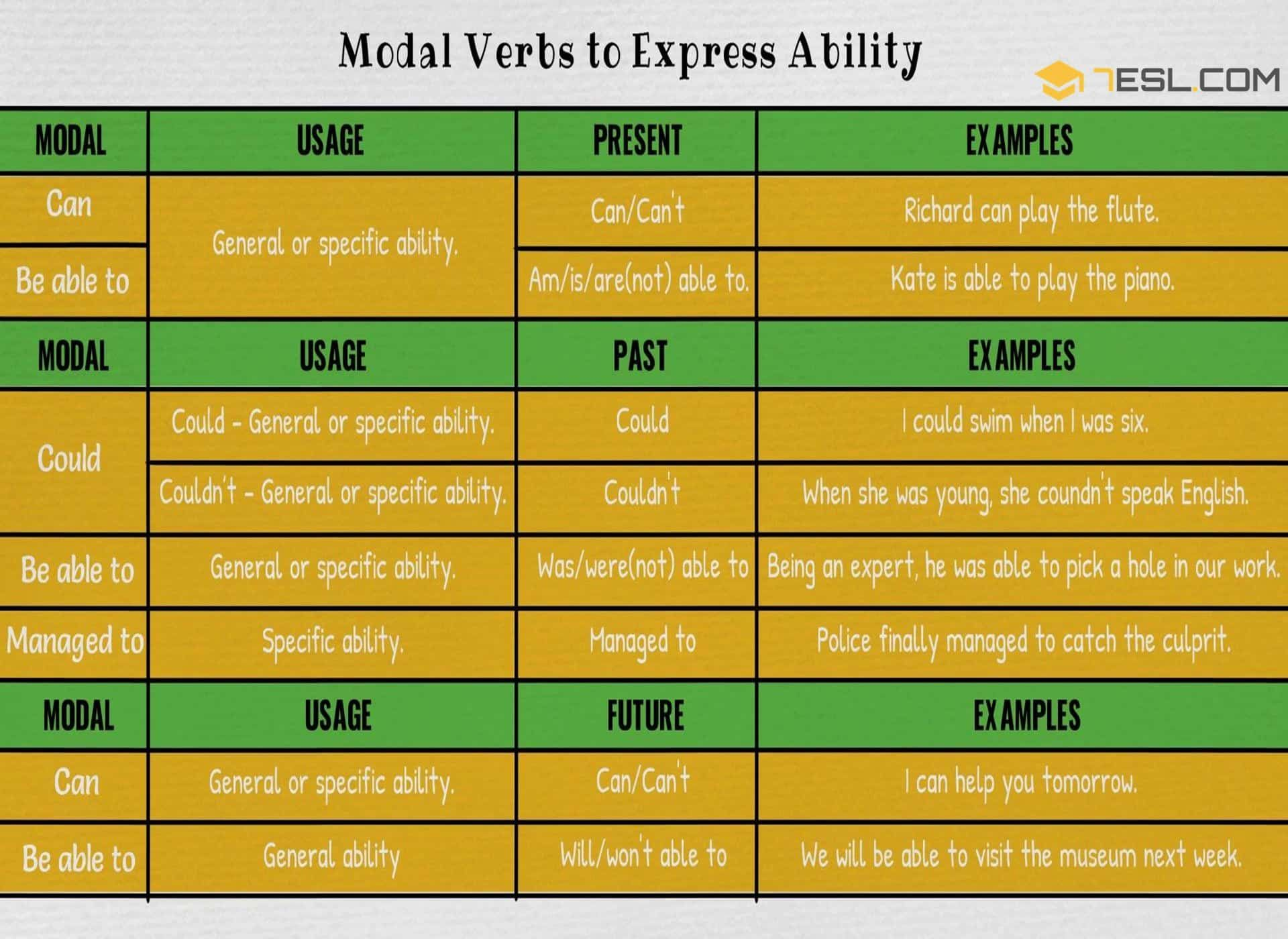 Modals Of Ability Modal Verbs To Express Ability In