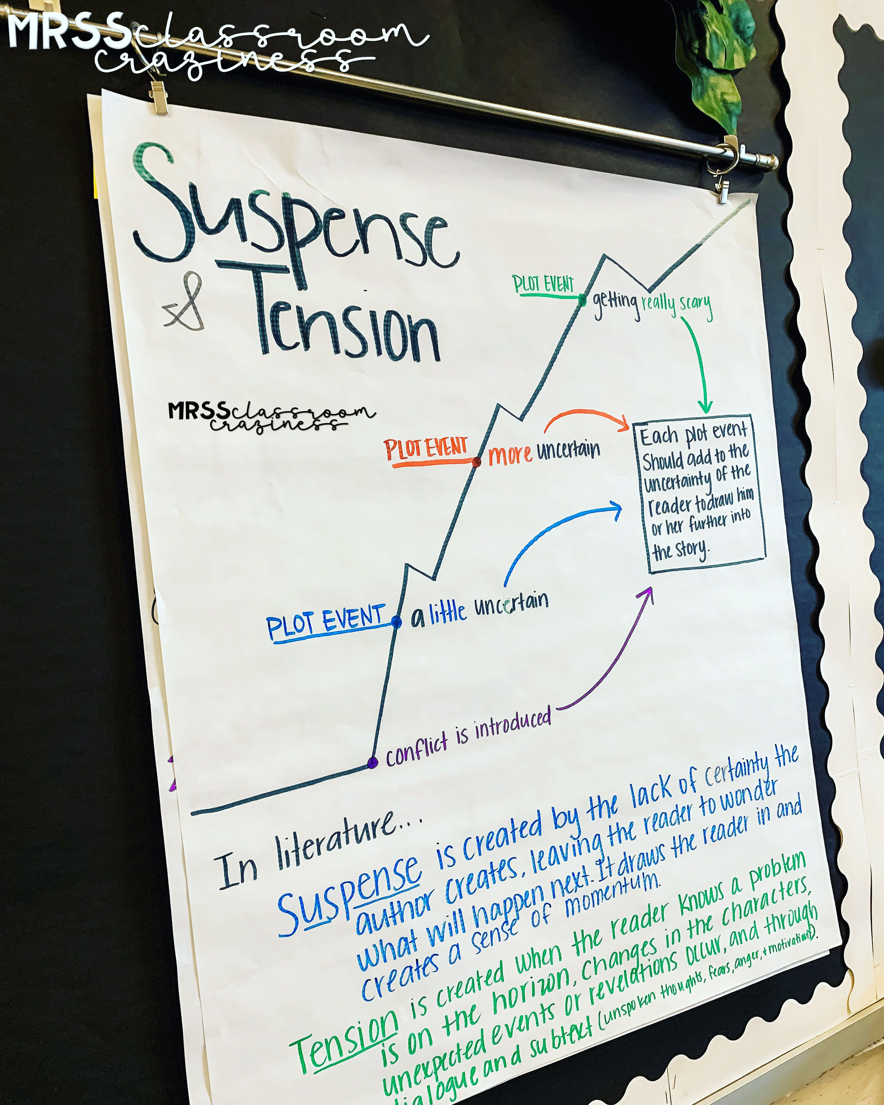 Suspense And Tension In Literature Anchor Chart Made By