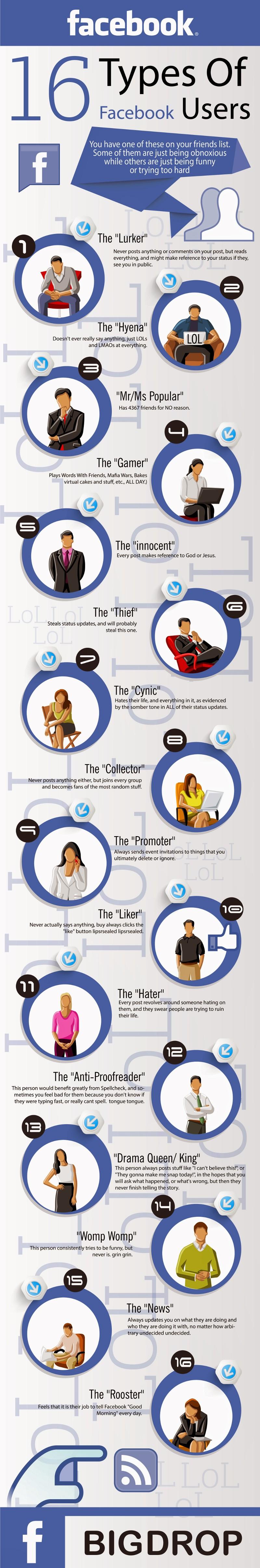 16 loại người dùng Facebook