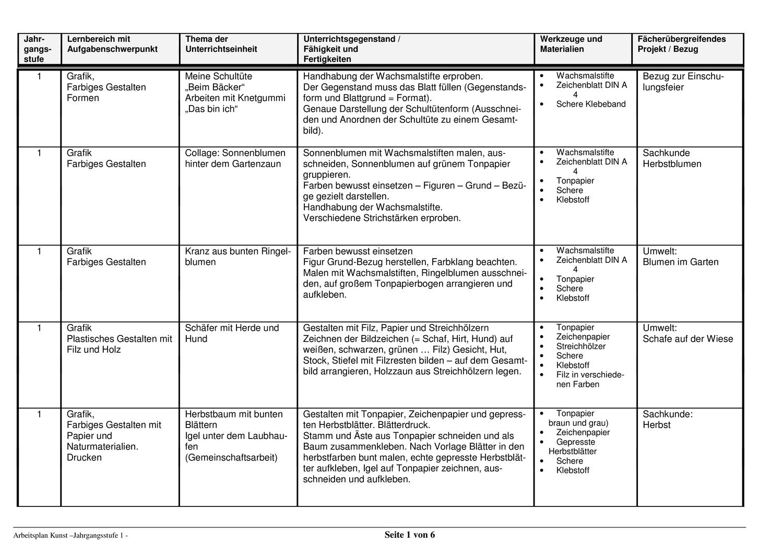Stoffverteilungsplan Kunst Jahrgangsstufe 1 Unterrichtsmaterial Im Fach Kunst In 2020 Unterrichtsmaterial Kunst Grundschule Jahrgang