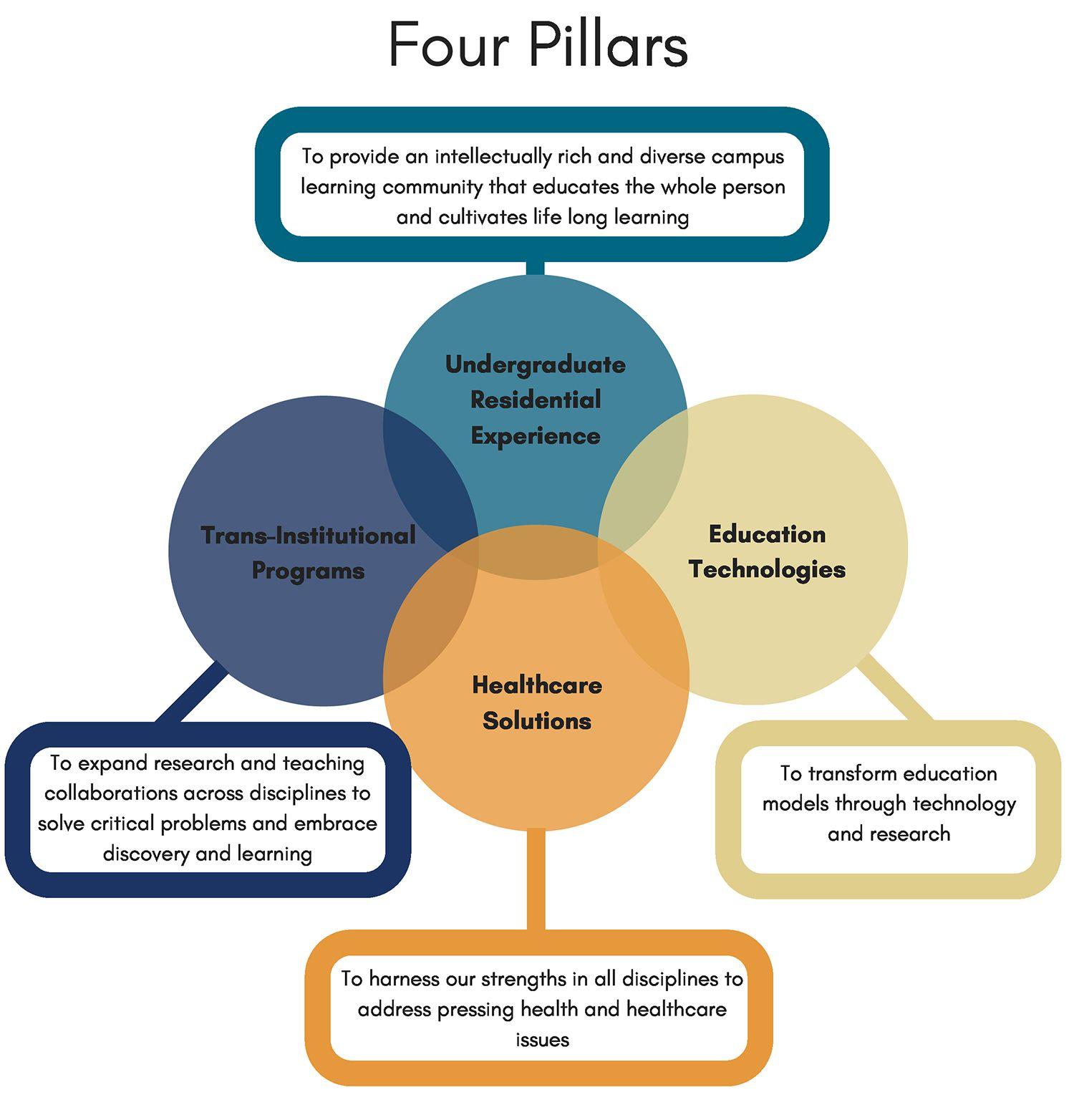 Image result for organizational strategic plan education