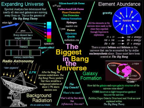 the big bang the evolution 5 george gamow (1904-1968) lemaître's big-bang model did not fit well with the available time scales of the 1930s nor did he provide enough mathematical detail to.