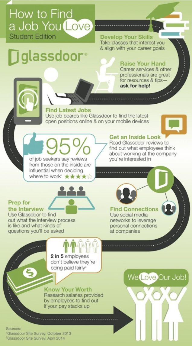 This Graphic Helps New Graduates Find A Job You Ll Love Find A Job Job Search Tips Job Help