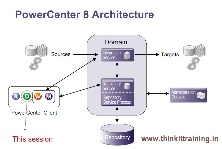How Informatica Powercenter Architecture Works In 3 Stages To Implement In Informatica Server To Save Dat Classroom Training Travel Insurance Start Up Business