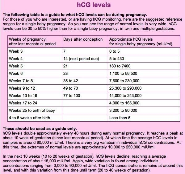hcg-levels-can-vary-widely | to my Posa | Negative pregnancy test