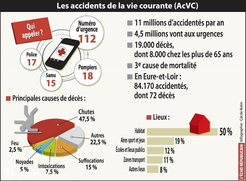 Les accidents domestiques demeurent l une des principales for Accident domestique cuisine