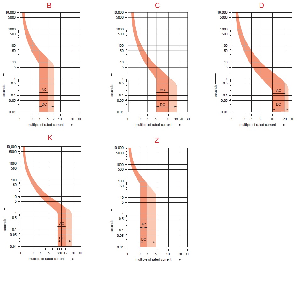 B C D K And Z Curves In Mcbs Electrical Classroom Z Trip What Is Meant Curves