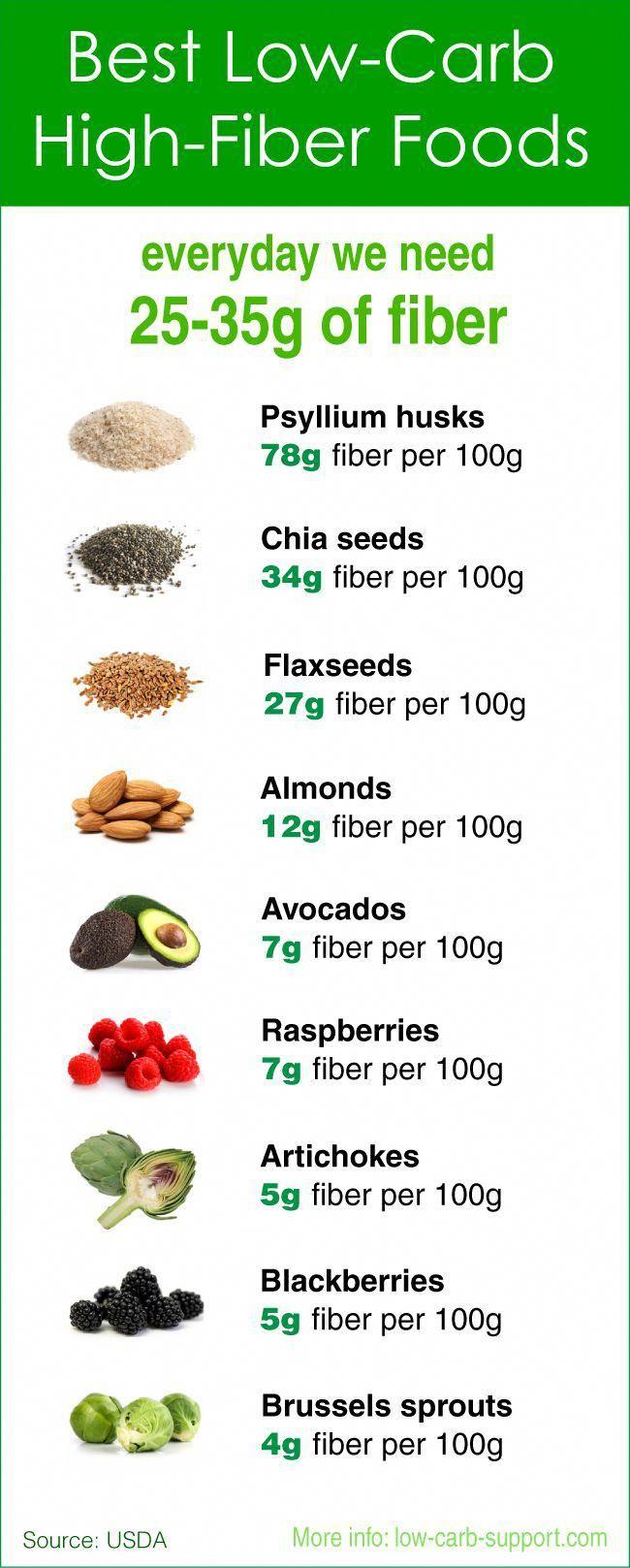 Top Foods Not To Eat On Keto Diet FoodsICanEatOnKetoDiet