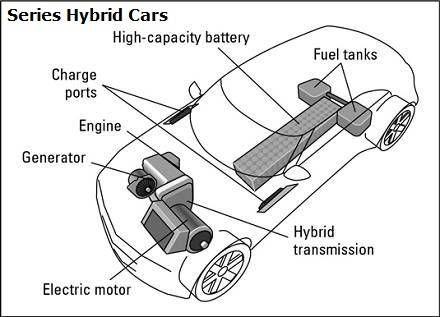 Series Hybrid Cars Diagram  The fact that a series hybrid