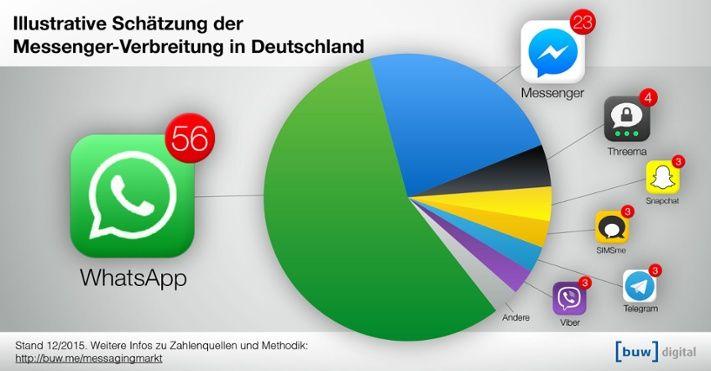 Whatsapp Hacken Bester Leitfaden Zum Whatsapp Mitlesen 2018