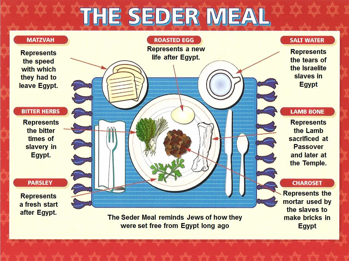 This Resource On The Passover Meal Is Best Used In