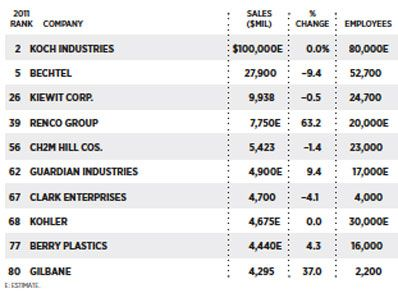 This is a list of the top construction companies in the