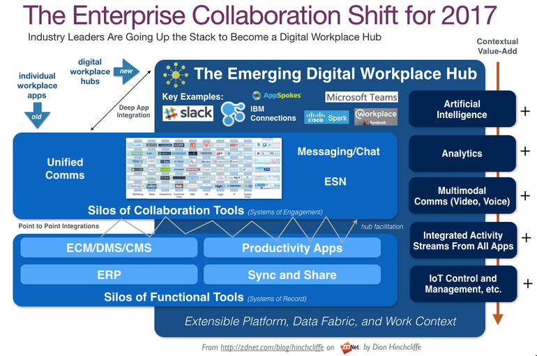 The Cio Imperative Customer Experience Agility And Scale Workplace Enterprise Architecture Enterprise