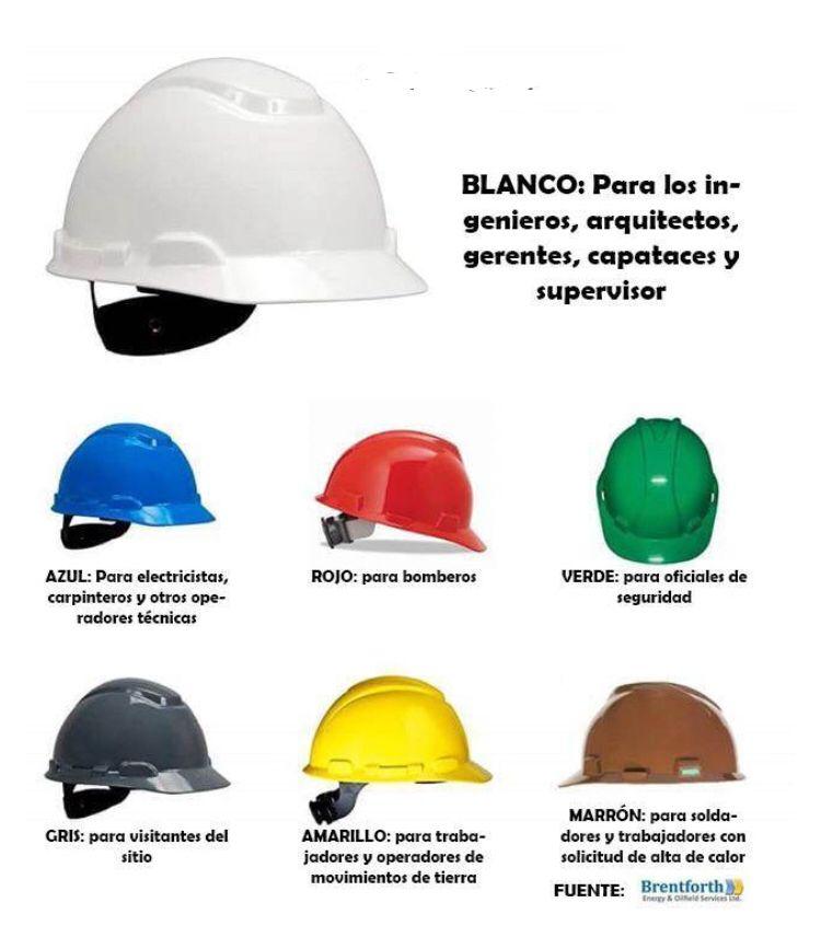 El casco de seguridad 👷🏻♂️ Higiene y seguridad en el