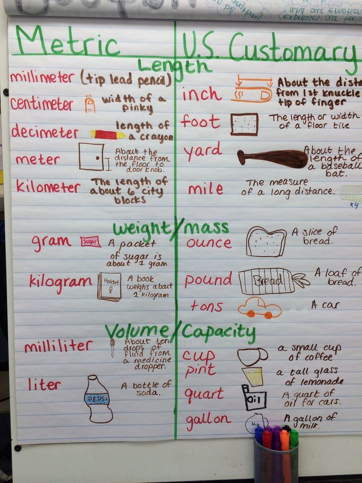 metric and customary units of measurement anchor chart (image only - liquid measurements chart