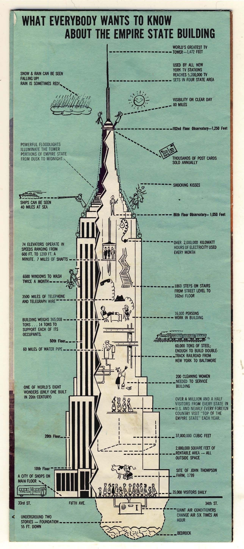 Empire State Building vintage brochure    diagram      Vintage Postcards in 2019   Retro art  Art  Art