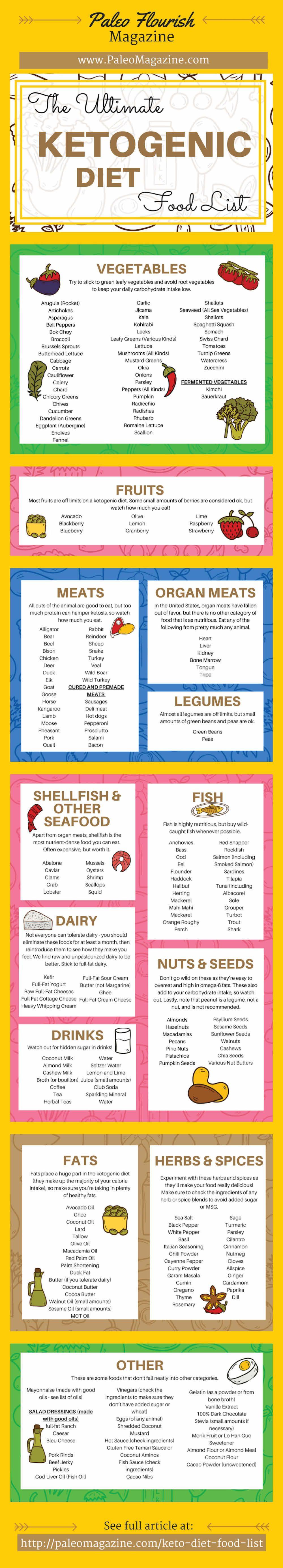 picture relating to Keto Cheat Sheet Printable named Keto Diet regime Food stuff Listing: 221 Keto Food plan Food stuff (+ Printable \