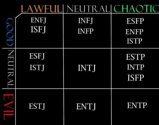 mbti and alignment: i'm not exactly sure what i think about being