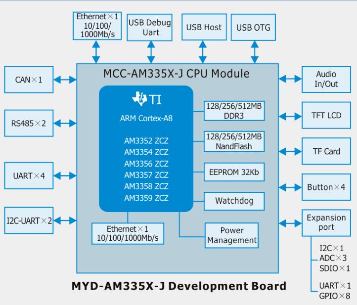 Ti Am335x Myd Am335x J Development Board Function Block Diagram Development Board Design Solutions Development Boards