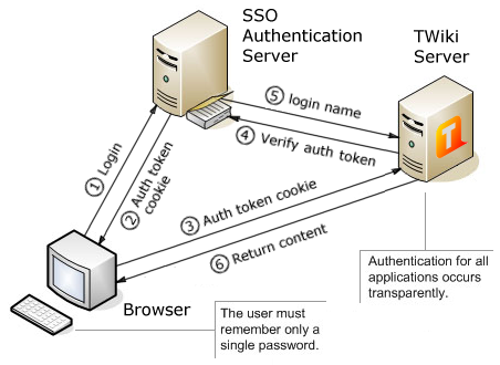 Single Sign-On Solutions : Interfaces, Security and Ease of