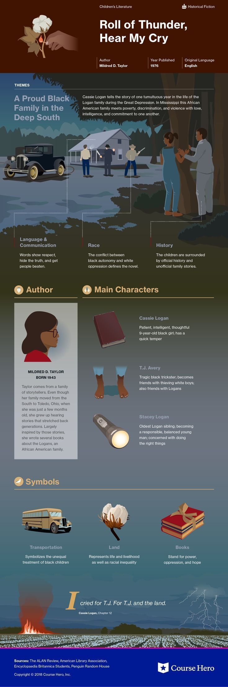 This coursehero infographic on roll of thunder hear my