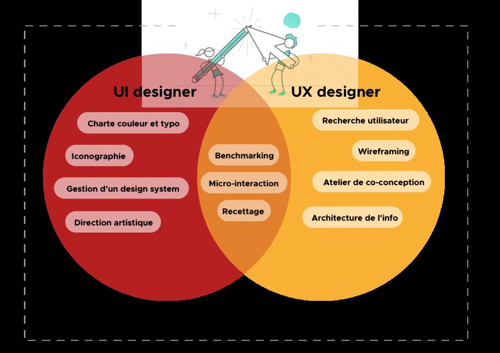 Le Metier De Product Designer C Est Quoi Metiers Du Web Direction Artistique Metier