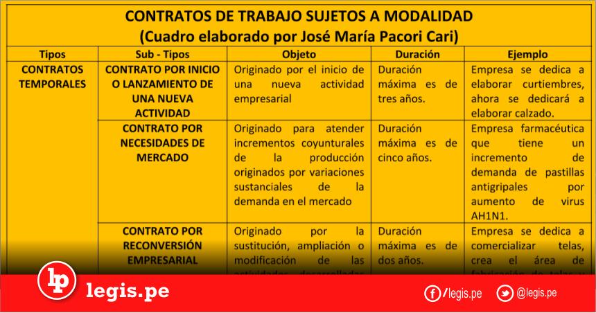 Cuadro Resumen De Los Contratos De Trabajo Sujetos A Modalidad Contrato Resumen Cuadros