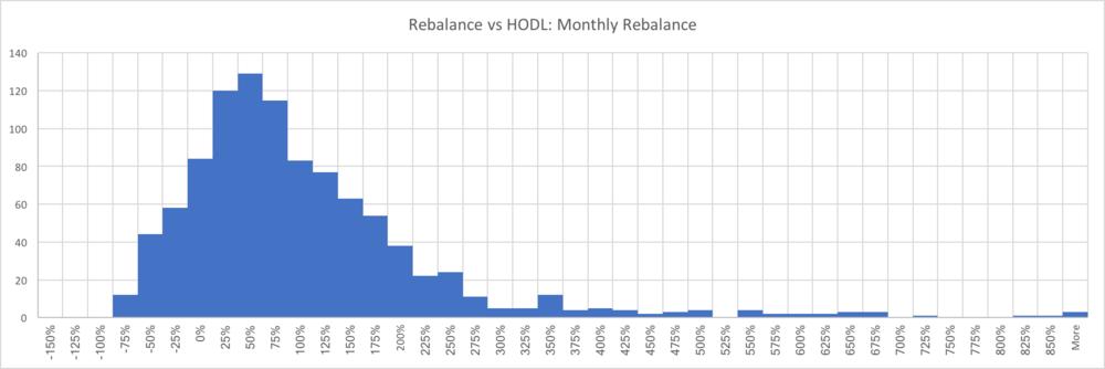 cryptocurrency portfolio rebalancing