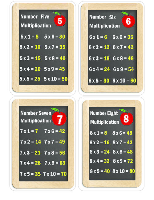 Times Tables Flashcards – 4 – 7