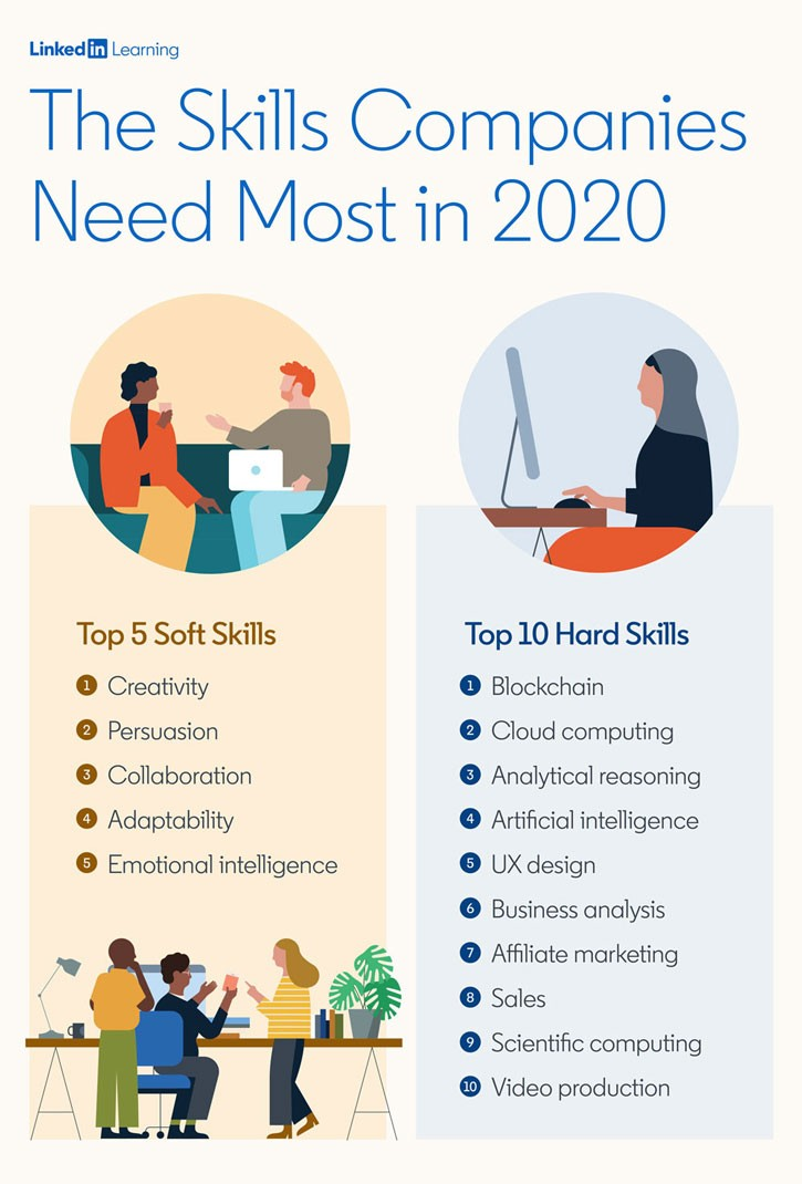 The Most In Demand Hard And Soft Skills Of 2020 Linkedin Talent Blog Workplace Learning List Of Skills Business Skills