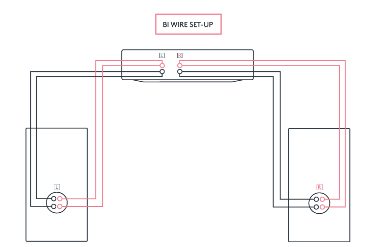 Should You Bi Wire Your Speakers Speaker Wire Speaker Wire