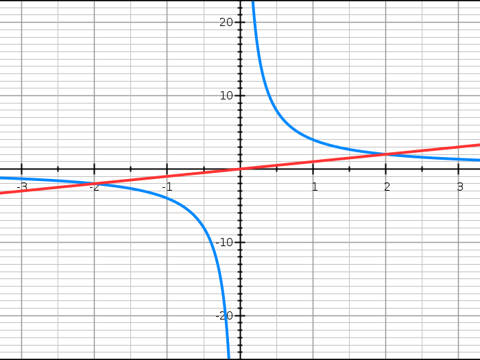 Graphs Revision Straight Line Quadratic Cubic And Reciprocal