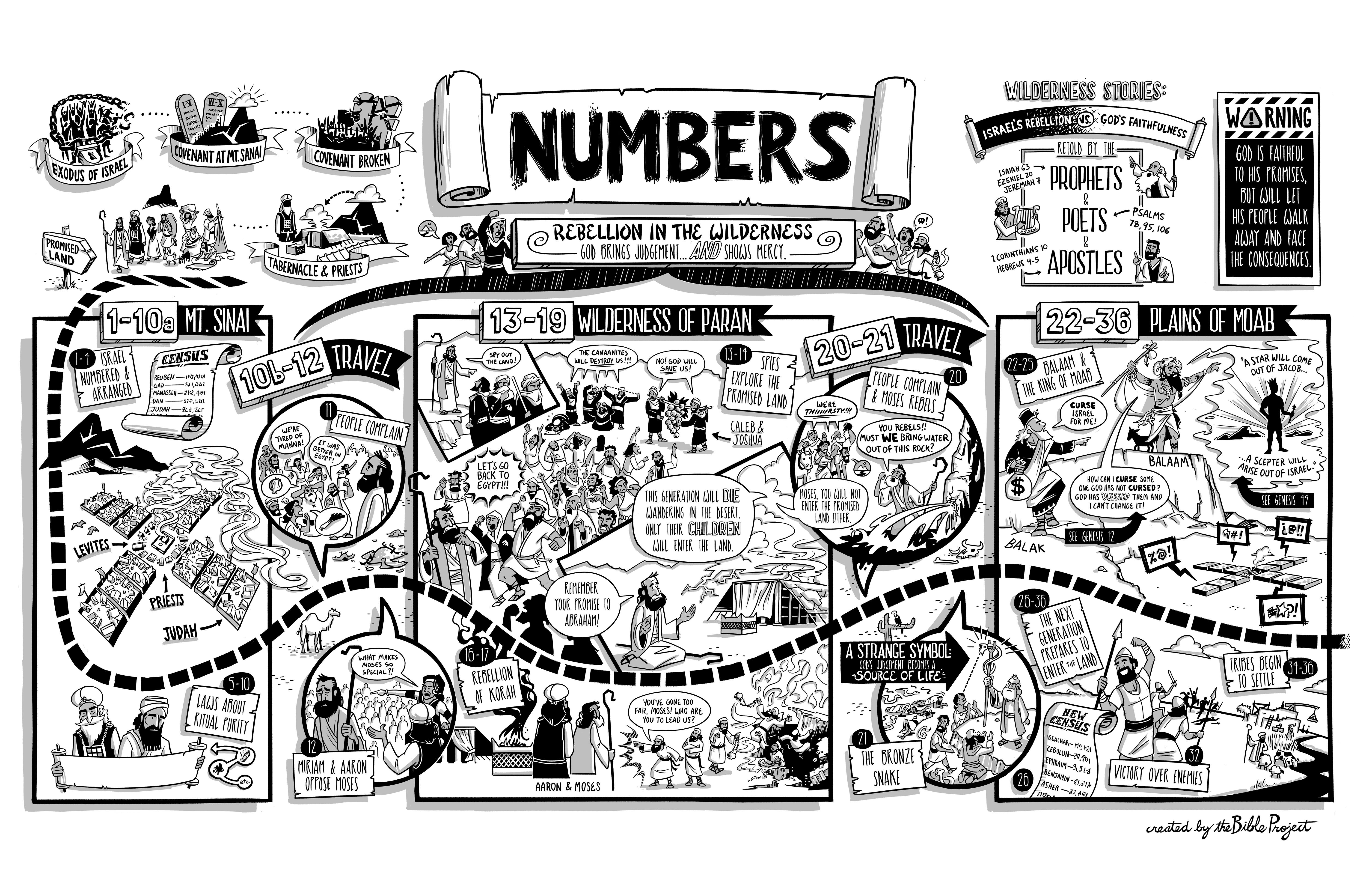 Learn the Biblical Meaning of Numbers in the Bible