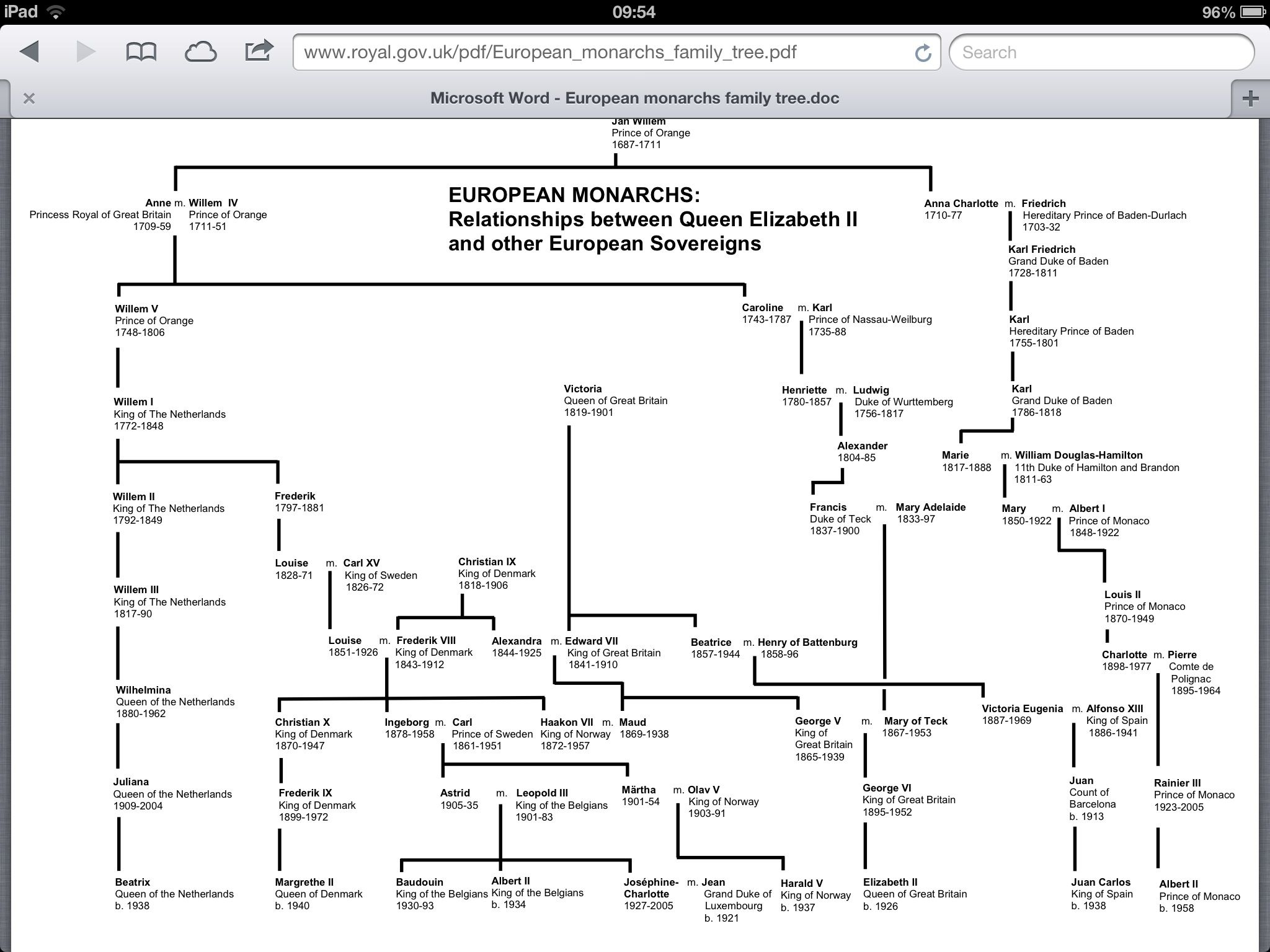 European Monarchs And Their Relationships To Her Majesty