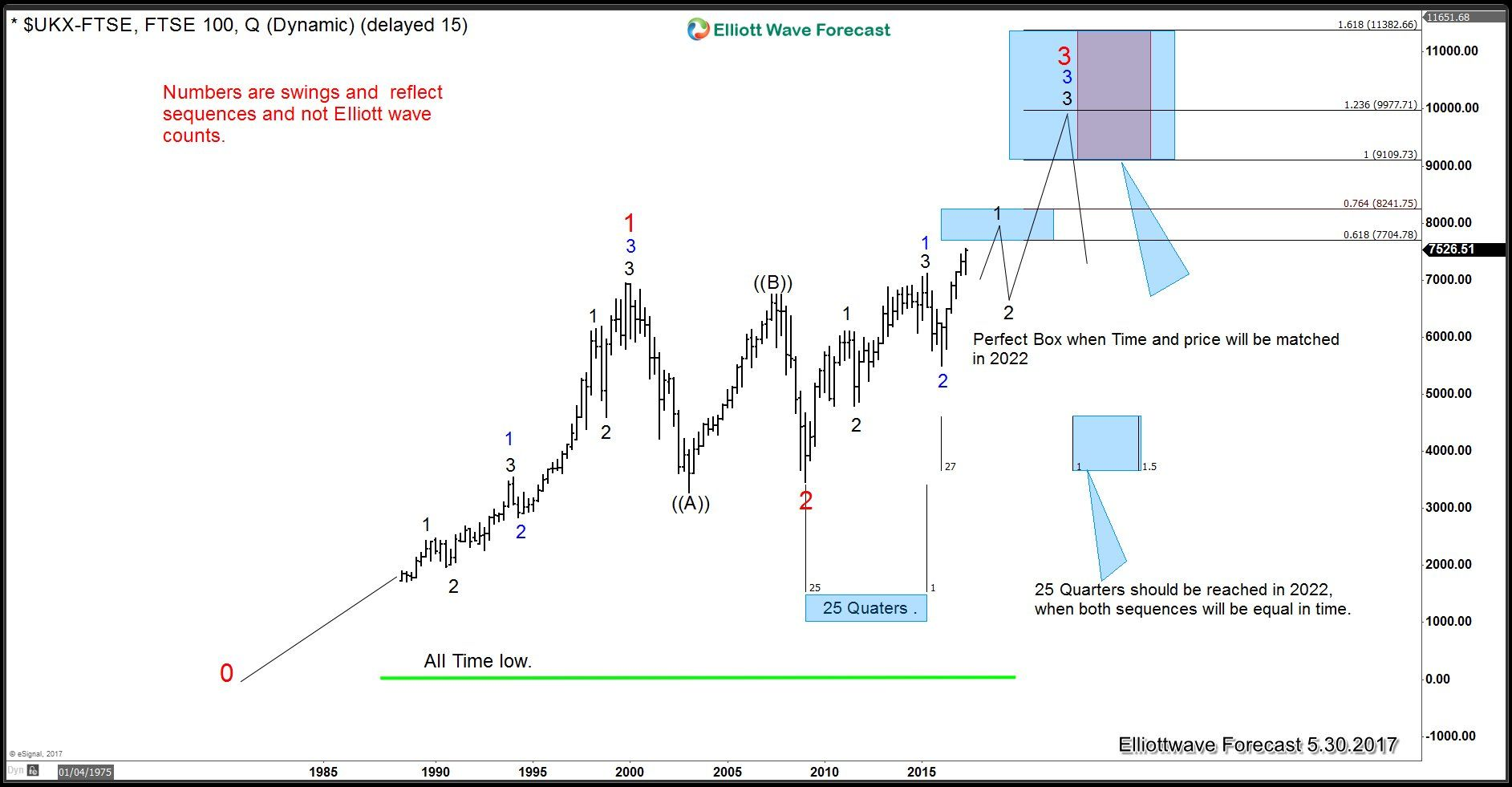 Elliott wave forecast are the world indexes close to a