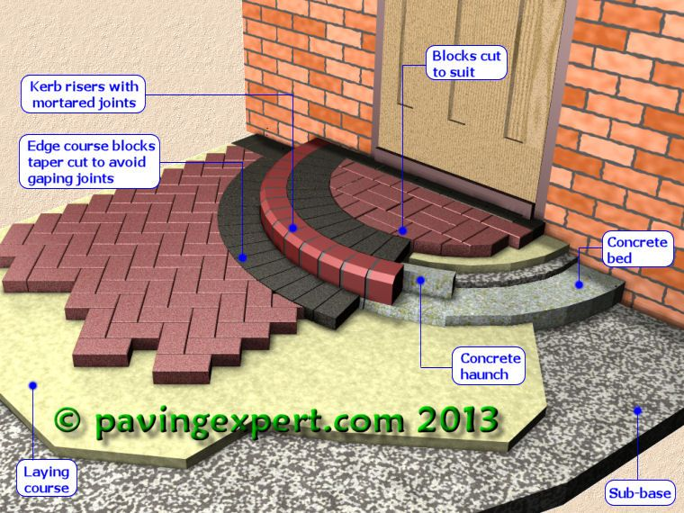 How To Build A Patio With Pavers   Bing Images