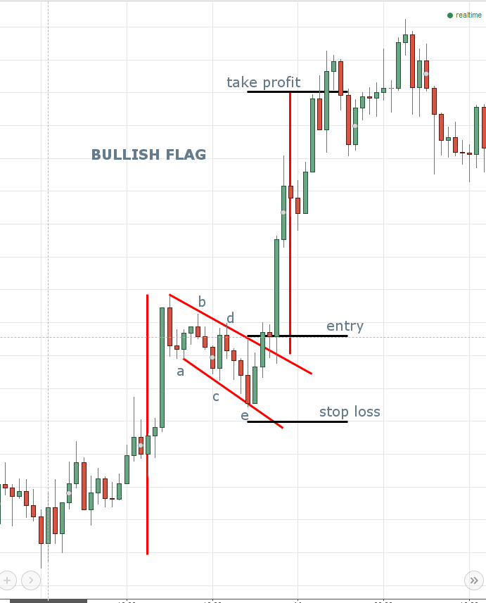 Forex Trading   Technical Analysis   Patterns   Flag