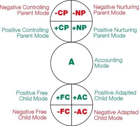 Parenting Tools: Parent Adult Child model: transactional analysis