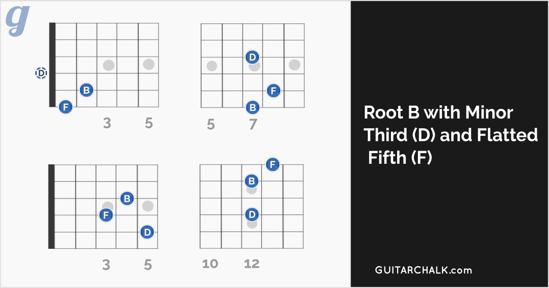 Full B Diminished Chord Lesson Covering Triads And Seventh Chords